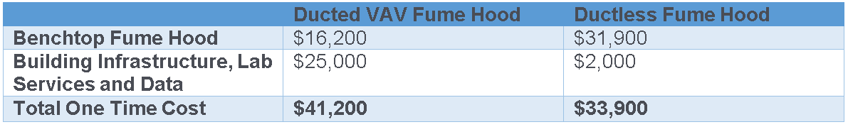 Table Comparison of Ducted vs Ductless Fume Hood installation costs.