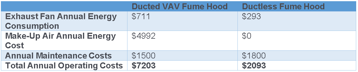 Table comparison of ducted vs ductless fume hood energy consumption